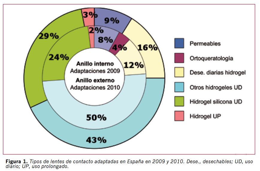 c2ac7046a1 Lentes de contacto adaptadas en España año 2010.   DOO. Javier Martínez