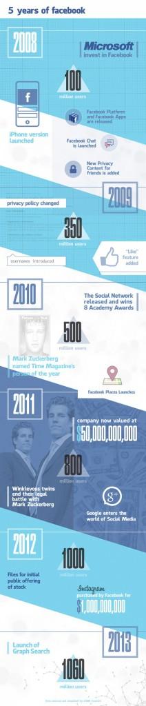 infografía obtenida de: http://ticsyformacion.com/