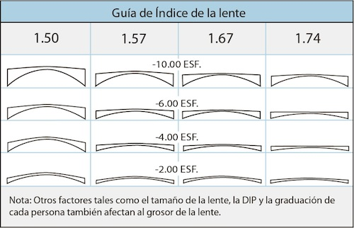 fancy_optics_indice_lentes