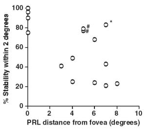 Estabilidad de fijación en función de la distancia a la fóvea