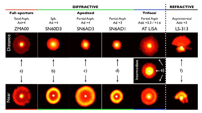 recopilar algunas de las evidencias recogidas en la literatura científica sobre la respuesta en banco óptico de los halos y el glare que pudieran provocar las lentes intraoculares multifocales