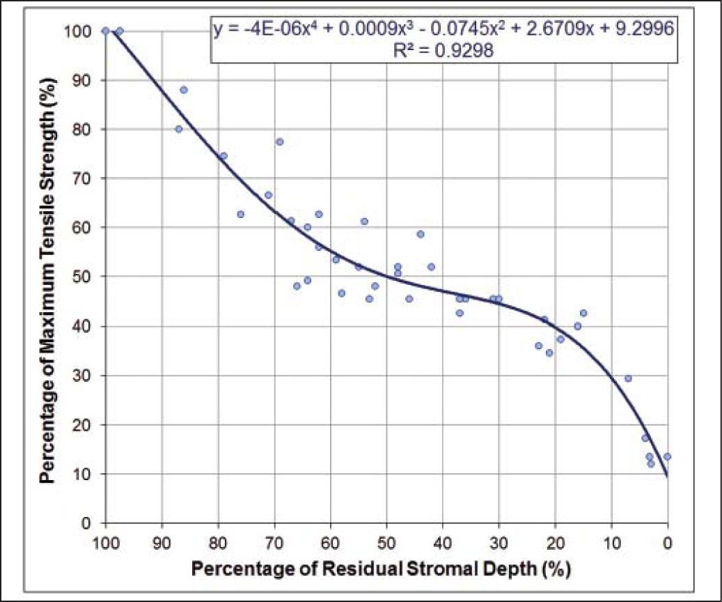 Cirugía Refractiva y Ectasia Corneal: PRK vs LASIK vs ReLEx SMILE