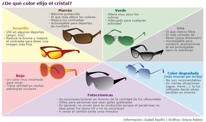 Gafas de sol: ¿Polarizadas, Degradadas… con protección UV?. | DOO ...