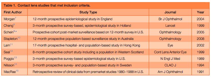 ¿Qué tiene más riesgo de infección: Lentes de contacto o Cirugía Refractiva Láser?. Meta-análisis 1/2
