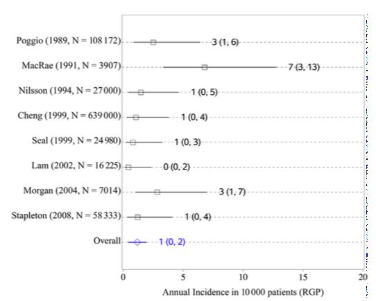 ¿Qué tiene más riesgo de infección: Lentes de contacto o Cirugía Refractiva Láser?. Meta-análisis 2/2