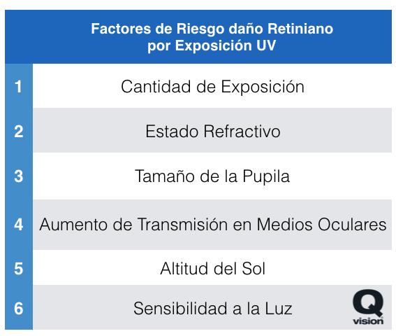 Daños oculares de la Luz Solar: Factores de Riesgo (2/4)