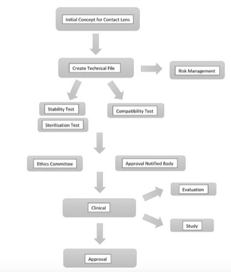 Lentes de Contacto: Regulación como Producto Sanitario (2/2)