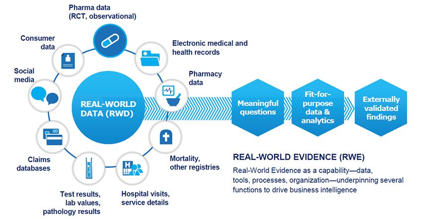"""(3/12) Oftalmología Basada Evidencia: """"Real World Evidence"""""""